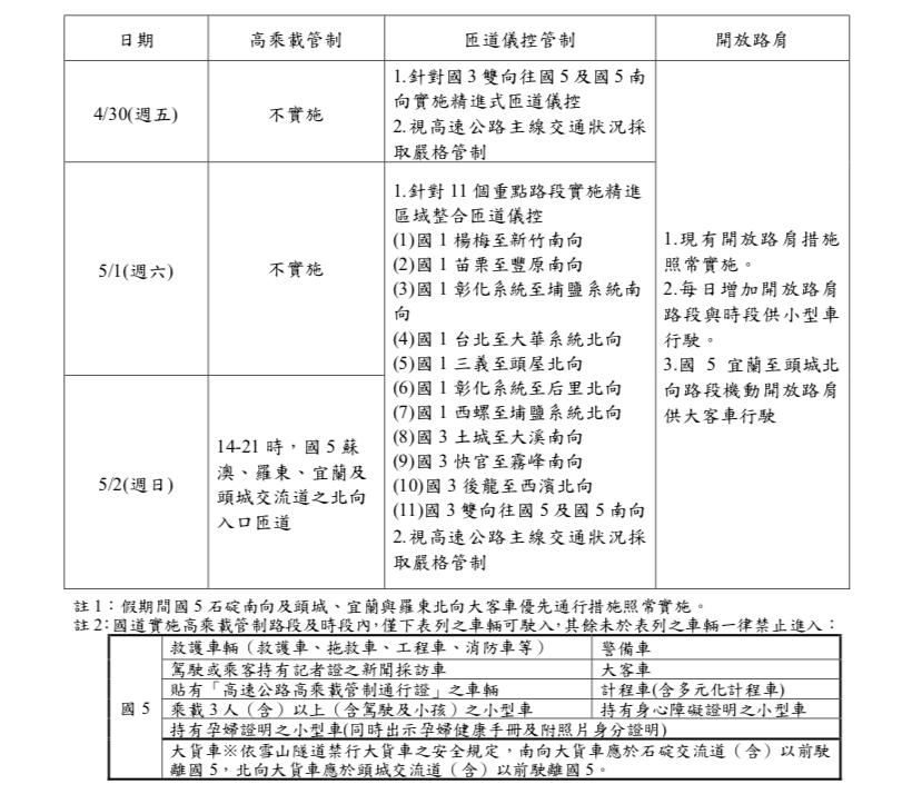 110 年勞動節國道交通疏導措施一覽表