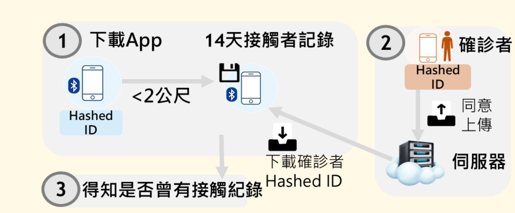 台灣社交距離 懶人包
