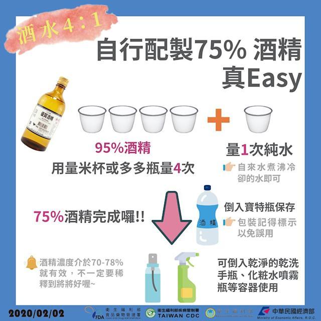 自製75%酒精真 easy