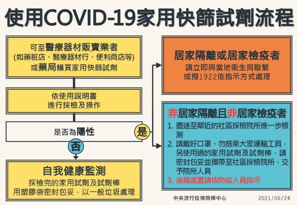 covid19居家快篩試劑使用流程